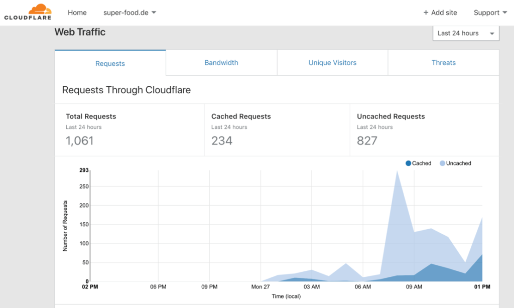 cloudflare-web-traffic-uebersicht